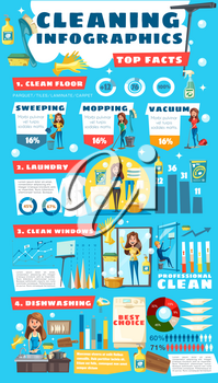 Home cleaning and housewife service infographic diagrams and information. Vector house laundry statistics, dishwashing or floor mopping graphs and clean kitchen or window cleaning service flowcharts