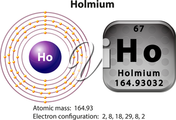 Symbol and electron diagram for Holmium illustration