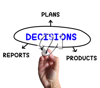 Decisions Diagram Meaning Reports And Deciding On Products